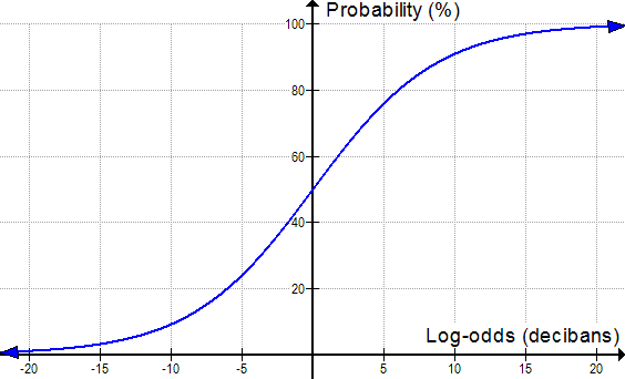 The relationship between probability in percent and log-odds in decibans.